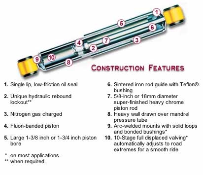 Monroe RV Shocks